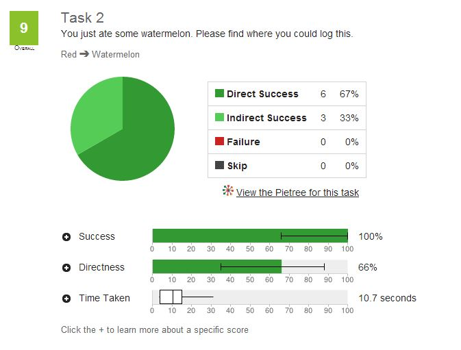 A graph showing 67% of users successfully found watermelon under red on the first try, and the remaining 33% were able to navigate to red after initially choosing green